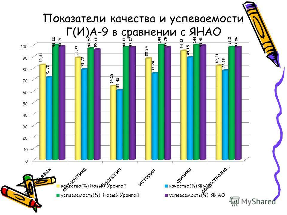 Показатели качества и успеваемости Г(И)А-9 в сравнении с ЯНАО