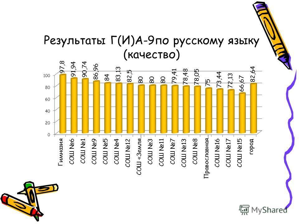 Результаты Г(И)А-9по русскому языку (качество)