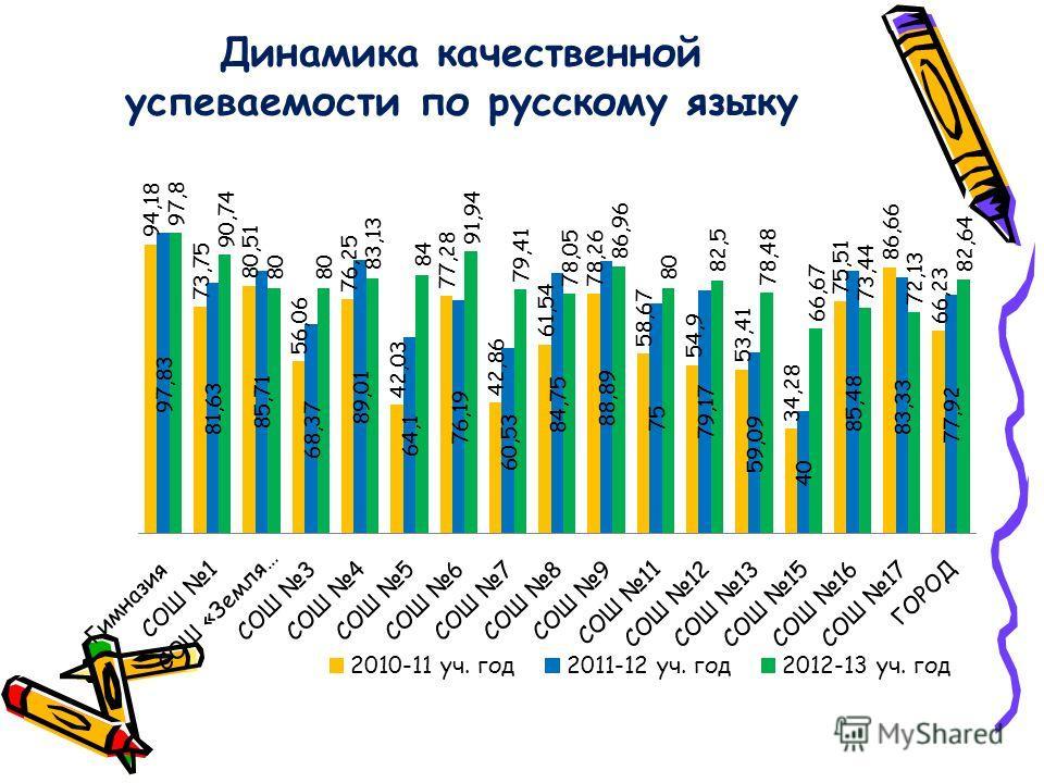 Динамика качественной успеваемости по русскому языку