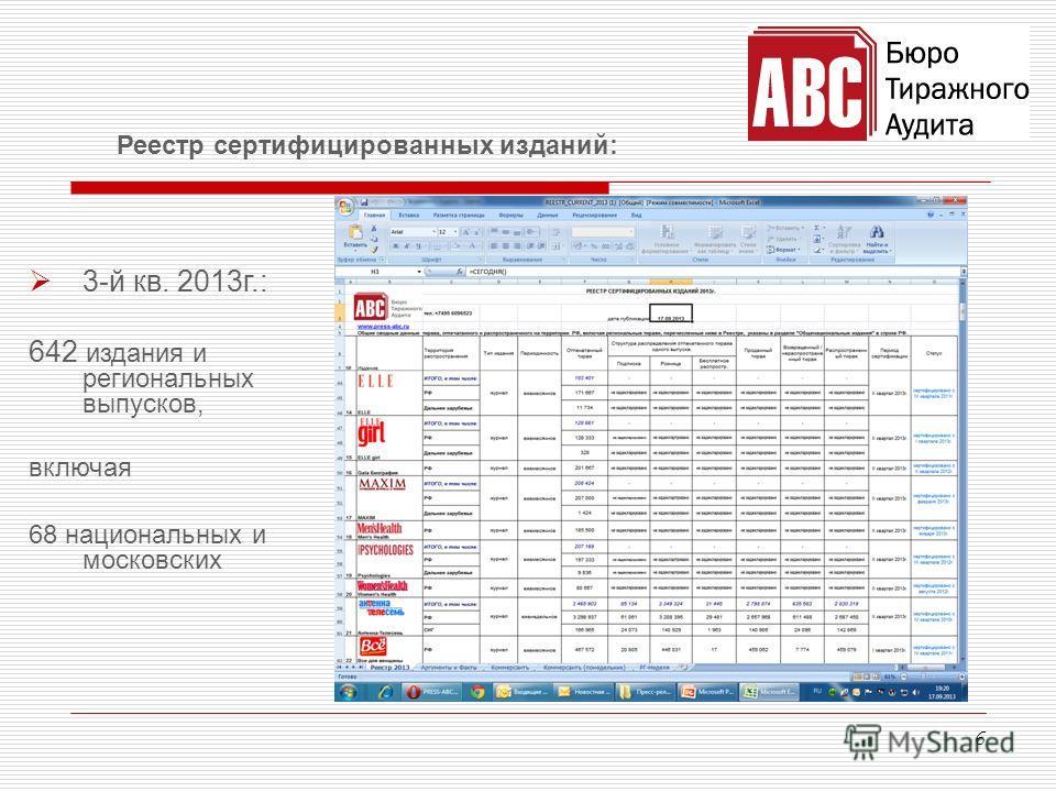 6 Реестр сертифицированных изданий: 3-й кв. 2013г.: 642 издания и региональных выпусков, включая 68 национальных и московских