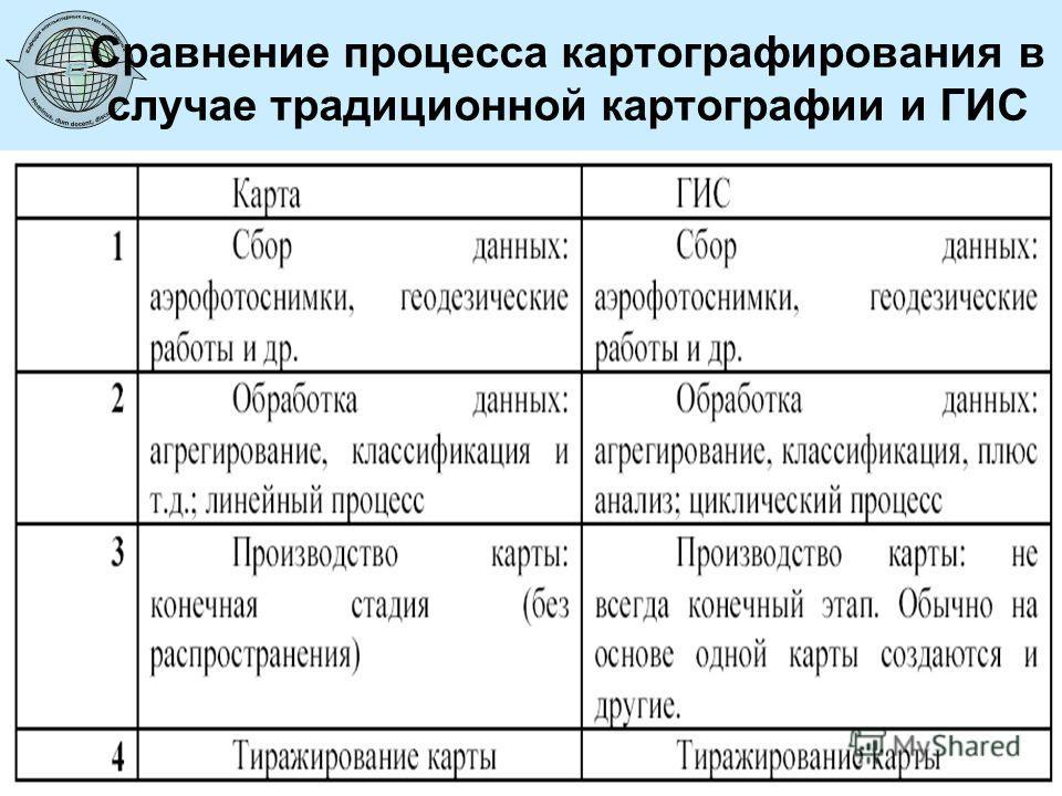 5 Сравнение процесса картографирования в случае традиционной картографии и ГИС © Харитонов А. Ю.