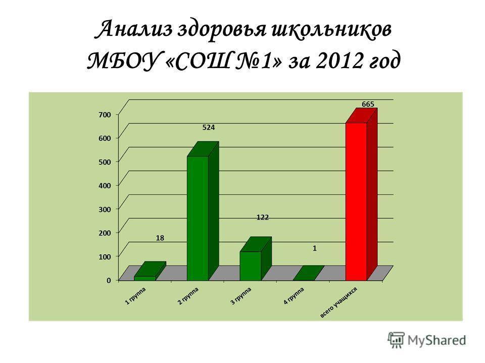 Анализ здоровья школьников МБОУ «СОШ 1» за 2012 год