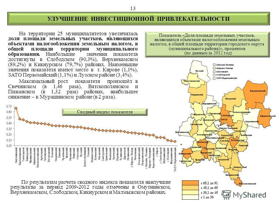 На территории 25 муниципалитетов увеличилась доля площади земельных участков, являющихся объектами налогообложения земельным налогом, в общей площади территории муниципального образования. Наибольшие значения показателя достигнуты в Слободском (90,3%