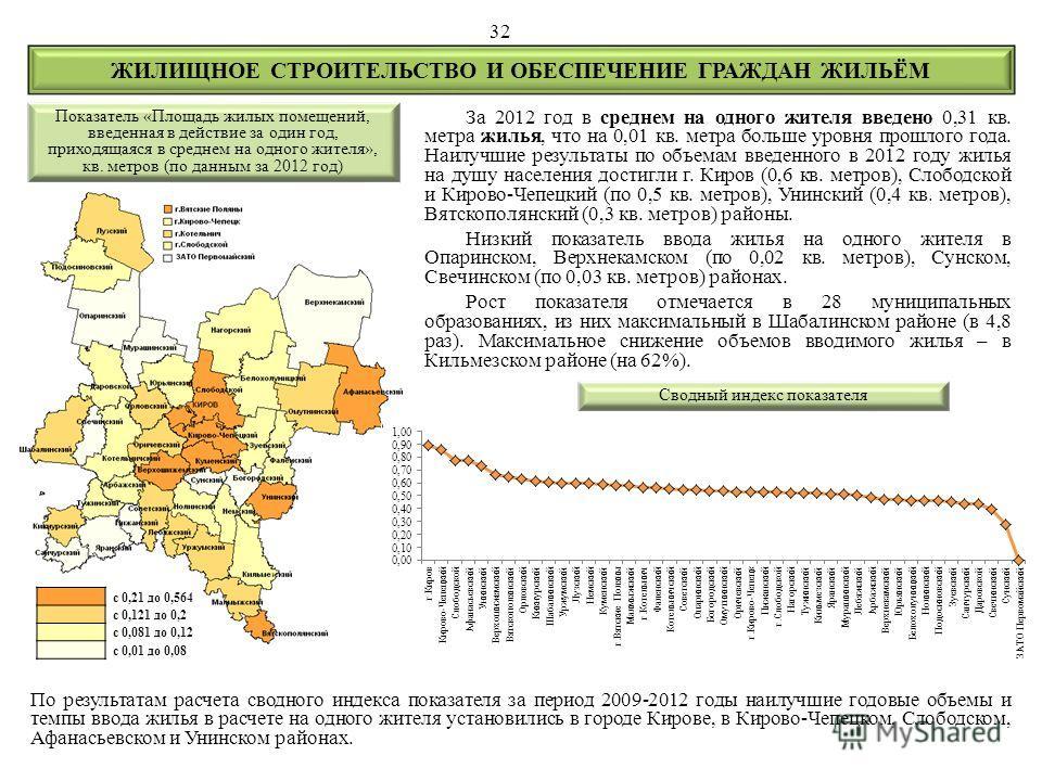 За 2012 год в среднем на одного жителя введено 0,31 кв. метра жилья, что на 0,01 кв. метра больше уровня прошлого года. Наилучшие результаты по объемам введенного в 2012 году жилья на душу населения достигли г. Киров (0,6 кв. метров), Слободской и Ки