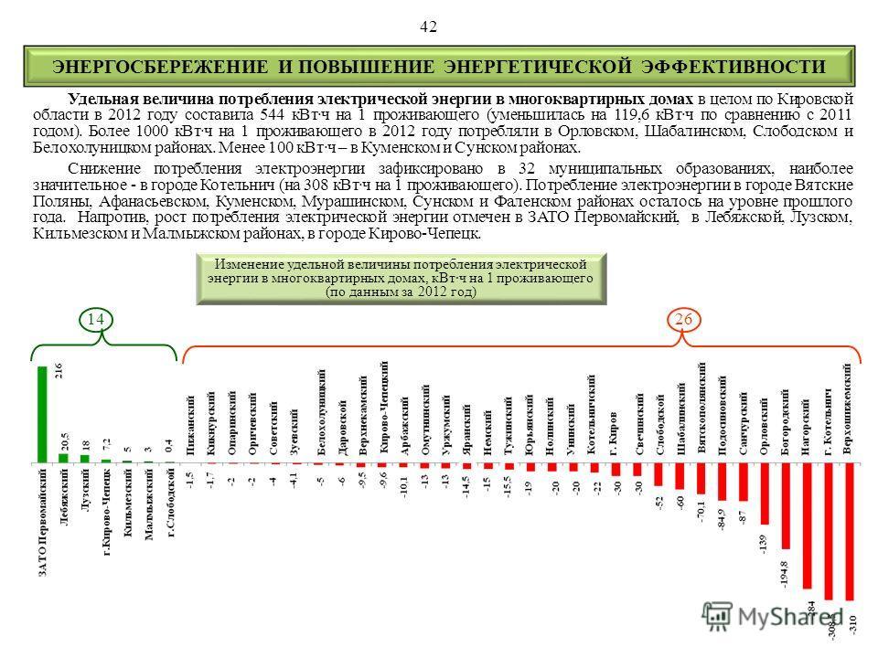 Удельная величина потребления электрической энергии в многоквартирных домах в целом по Кировской области в 2012 году составила 544 кВт·ч на 1 проживающего (уменьшилась на 119,6 кВт·ч по сравнению с 2011 годом). Более 1000 кВт·ч на 1 проживающего в 20