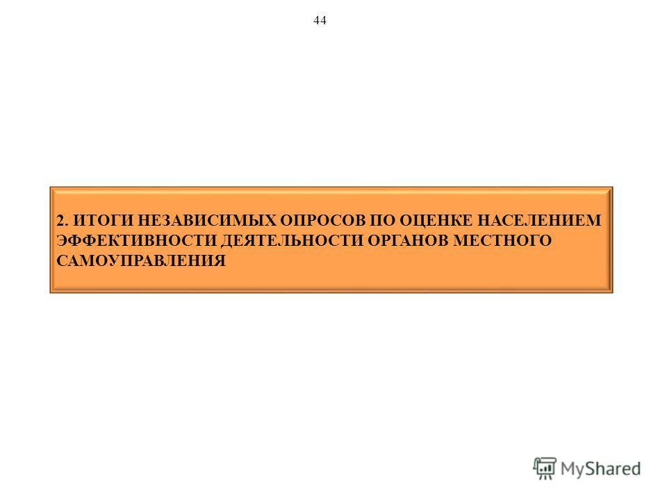 2. ИТОГИ НЕЗАВИСИМЫХ ОПРОСОВ ПО ОЦЕНКЕ НАСЕЛЕНИЕМ ЭФФЕКТИВНОСТИ ДЕЯТЕЛЬНОСТИ ОРГАНОВ МЕСТНОГО САМОУПРАВЛЕНИЯ 44