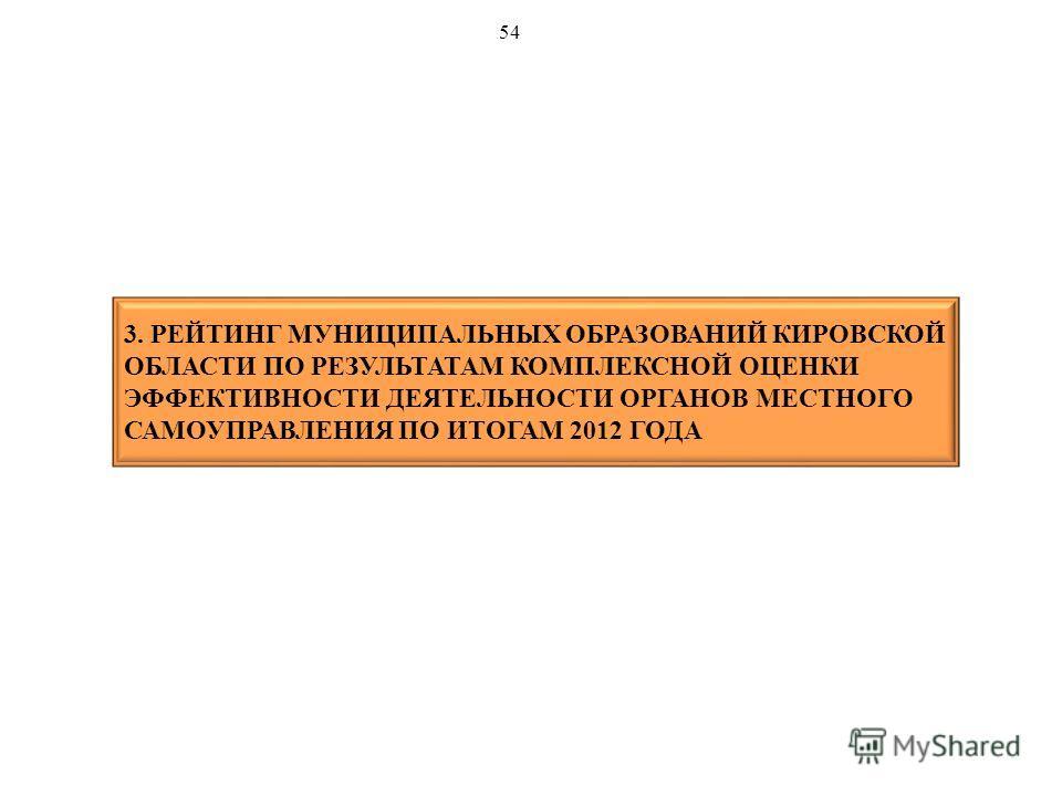 3. РЕЙТИНГ МУНИЦИПАЛЬНЫХ ОБРАЗОВАНИЙ КИРОВСКОЙ ОБЛАСТИ ПО РЕЗУЛЬТАТАМ КОМПЛЕКСНОЙ ОЦЕНКИ ЭФФЕКТИВНОСТИ ДЕЯТЕЛЬНОСТИ ОРГАНОВ МЕСТНОГО САМОУПРАВЛЕНИЯ ПО ИТОГАМ 2012 ГОДА 54