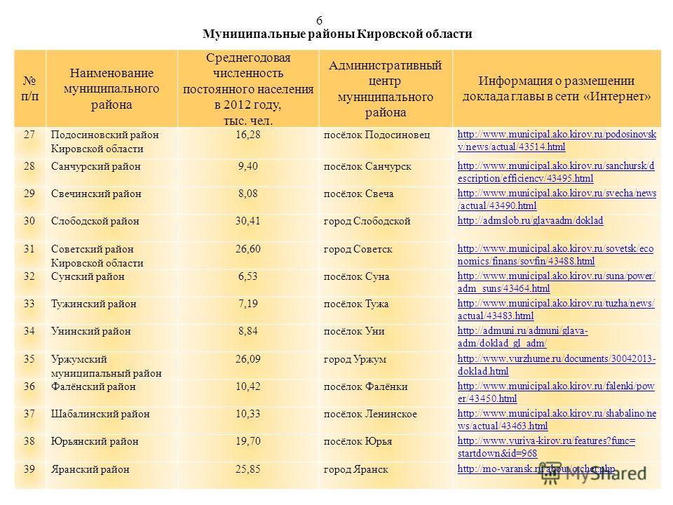 Муниципальные районы Кировской области п/п Наименование муниципального района Среднегодовая численность постоянного населения в 2012 году, тыс. чел. Административный центр муниципального района Информация о размещении доклада главы в сети «Интернет»