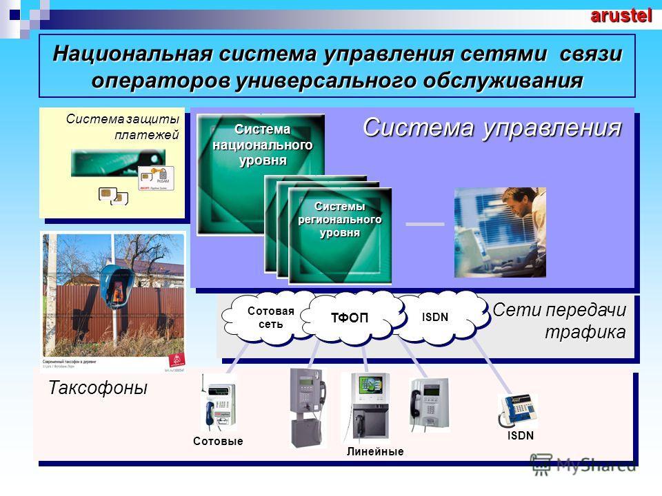 Сети передачи трафика Таксофоны Национальная система управления сетями связи операторов универсального обслуживания Системы регионального уровня Сотовая сеть ТФОПISDN Сотовые Линейные ISDN Система управления Система национального уровня Система защит