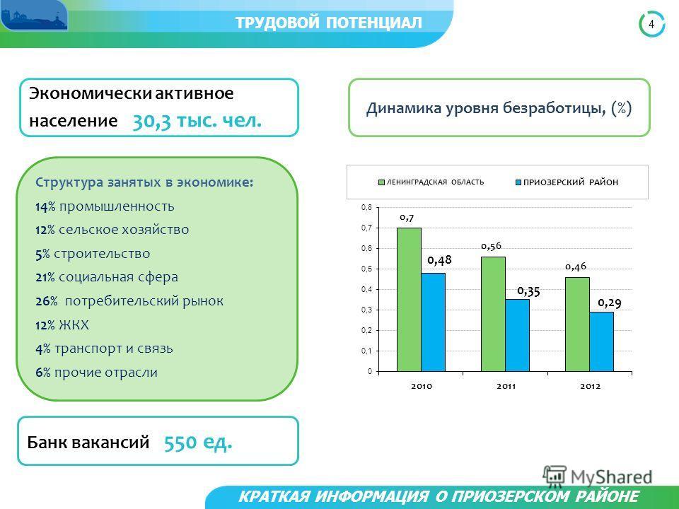 4 КРАТКАЯ ИНФОРМАЦИЯ О ПРИОЗЕРСКОМ РАЙОНЕ ТРУДОВОЙ ПОТЕНЦИАЛ Экономически активное население 30,3 тыс. чел. Структура занятых в экономике: 14% промышленность 12% сельское хозяйство 5% строительство 21% социальная сфера 26% потребительский рынок 12% Ж