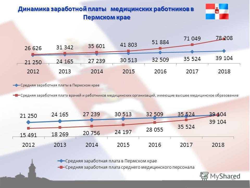 Динамика заработной платы медицинских работников в Пермском крае Пермском крае 30