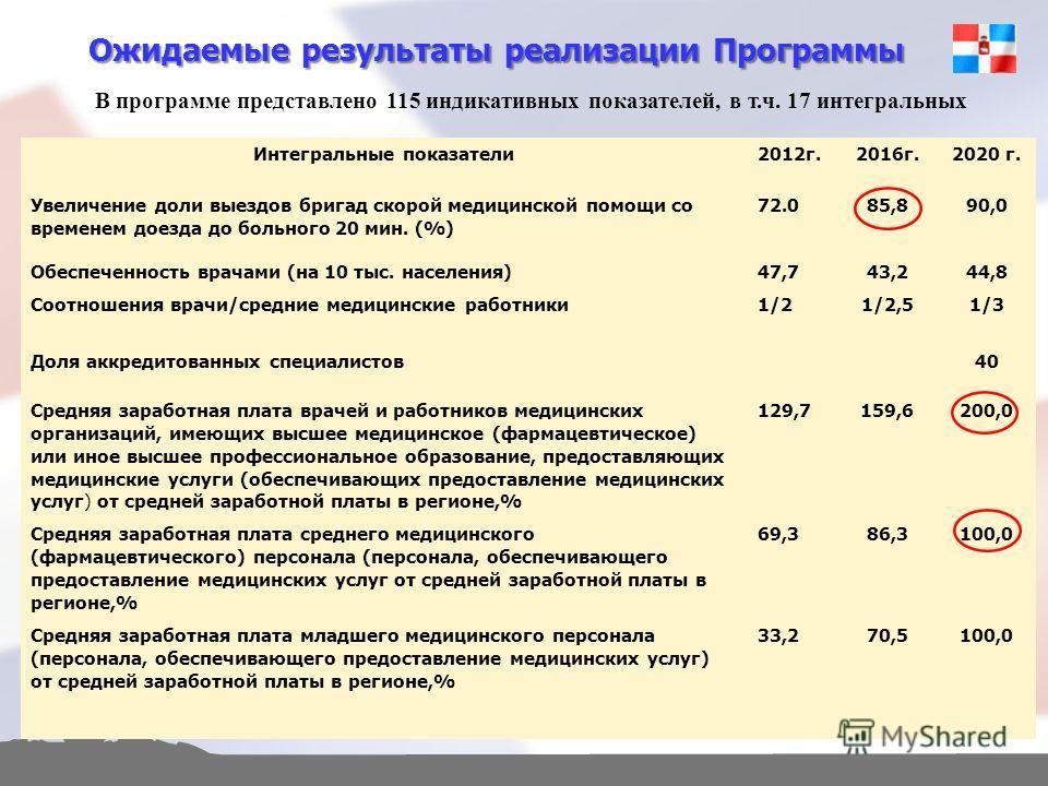 Ожидаемые результаты реализации Программы Интегральные показатели2012г.2016г.2020 г. Увеличение доли выездов бригад скорой медицинской помощи со временем доезда до больного 20 мин. (%) 72.085,890,0 Обеспеченность врачами (на 10 тыс. населения)47,743,