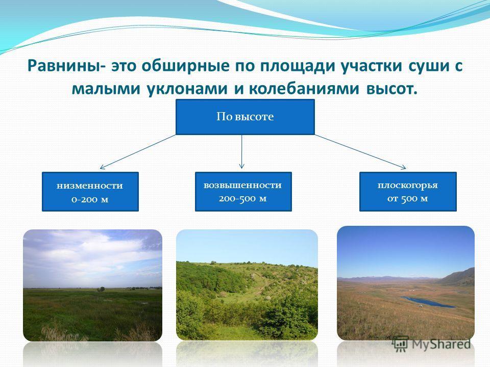 Равнины- это обширные по площади участки суши с малыми уклонами и колебаниями высот. По высоте низменности 0-200 м возвышенности 200-500 м плоскогорья от 500 м