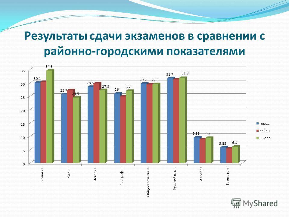 Результаты сдачи экзаменов в сравнении с районно-городскими показателями