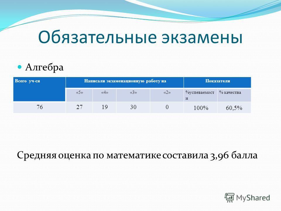 Обязательные экзамены Алгебра Средняя оценка по математике составила 3,96 балла Всего уч-сяНаписали экзаменационную работу наПоказатели «5»«4»«3»«2»%успеваемост и % качества 762719300 100% 60,5%