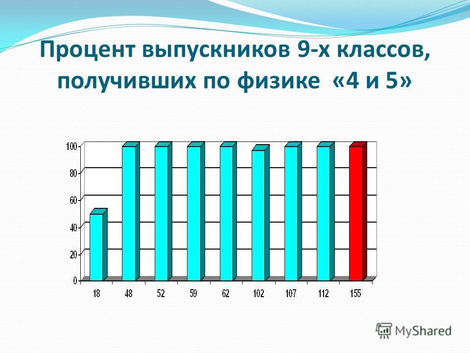 Процент выпускников 9-х классов, получивших по физике «4 и 5»