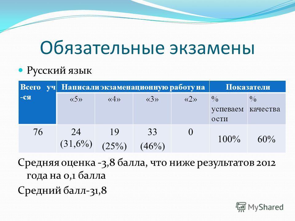 Обязательные экзамены Русский язык Средняя оценка -3,8 балла, что ниже результатов 2012 года на 0,1 балла Средний балл-31,8 Всего уч -ся Написали экзаменационную работу наПоказатели «5»«4»«3»«2»% успеваем ости % качества 7624 (31,6%) 19 (25%) 33 (46%