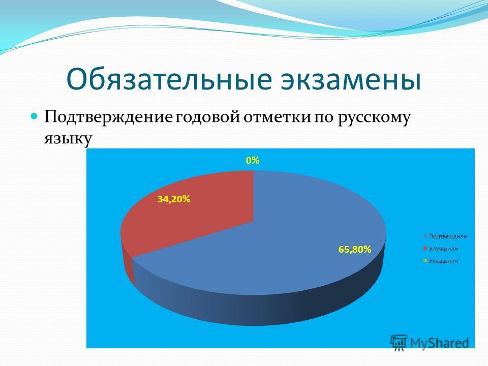 Обязательные экзамены Подтверждение годовой отметки по русскому языку
