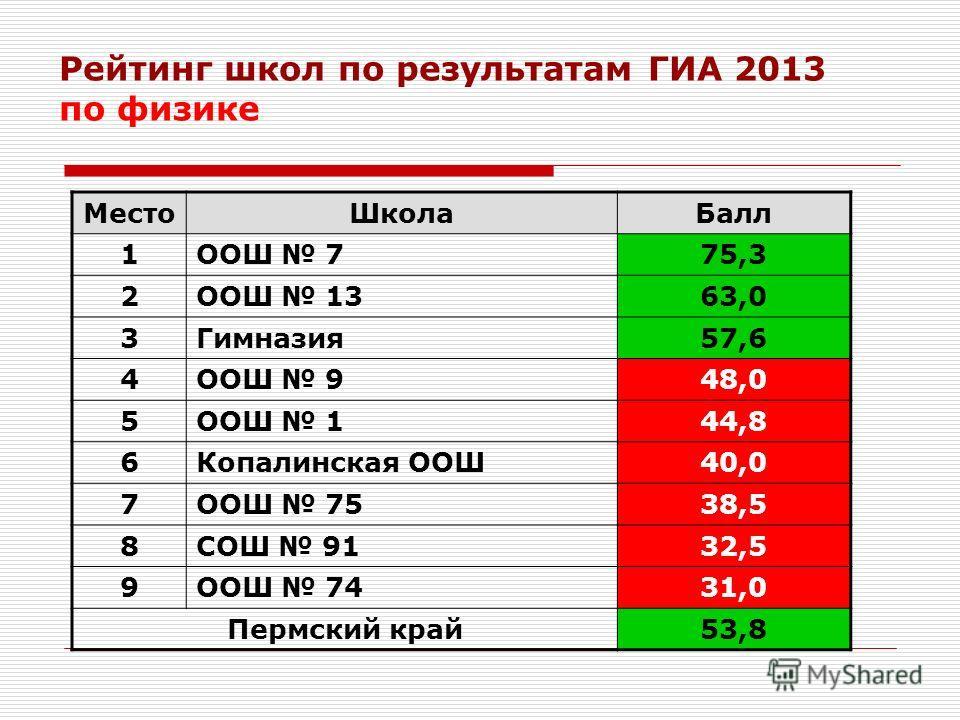 Рейтинг школ по результатам ГИА 2013 по физике МестоШколаБалл 1ООШ 775,3 2ООШ 1363,0 3Гимназия57,6 4ООШ 948,0 5ООШ 144,8 6Копалинская ООШ40,0 7ООШ 7538,5 8СОШ 9132,5 9ООШ 7431,0 Пермский край53,8