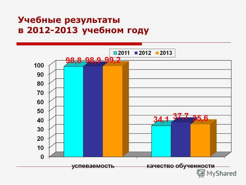 Учебные результаты в 2012-2013 учебном году