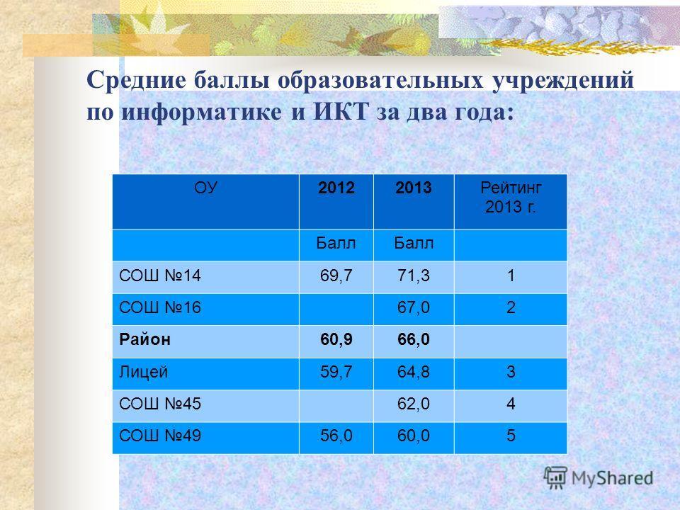 Средние баллы образовательных учреждений по информатике и ИКТ за два года: ОУ20122013Рейтинг 2013 г. Балл СОШ 1469,771,31 СОШ 1667,02 Район60,966,0 Лицей59,764,83 СОШ 4562,04 СОШ 4956,060,05