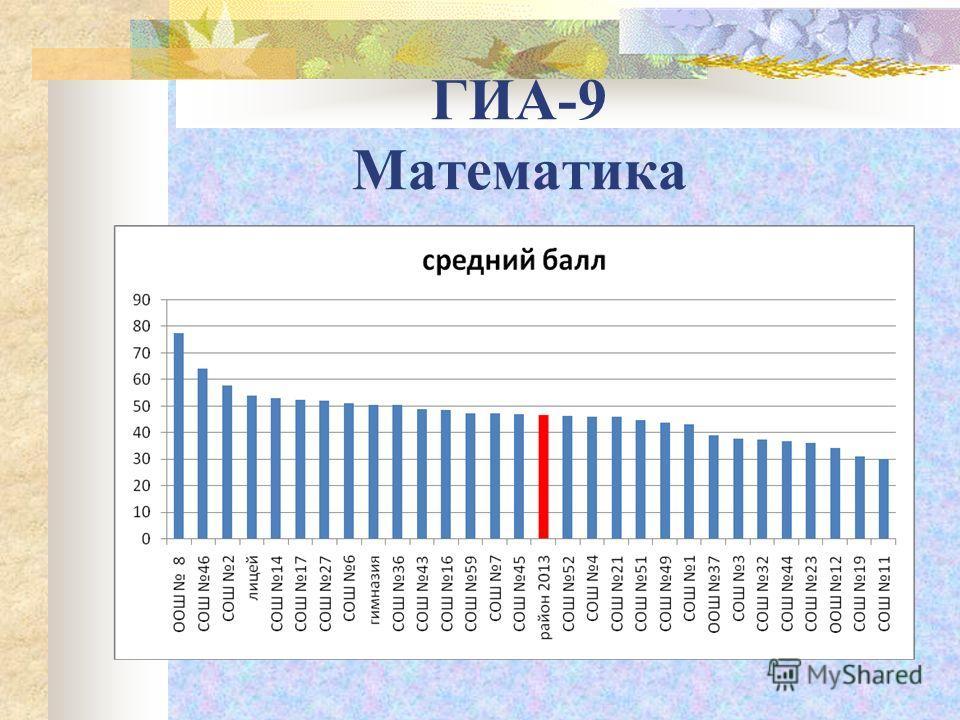 ГИА-9 Математика