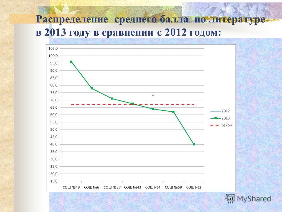 Распределение среднего балла по литературе в 2013 году в сравнении с 2012 годом: