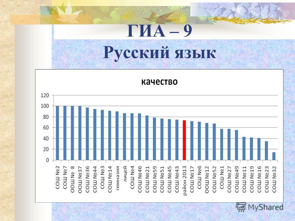 ГИА – 9 Русский язык