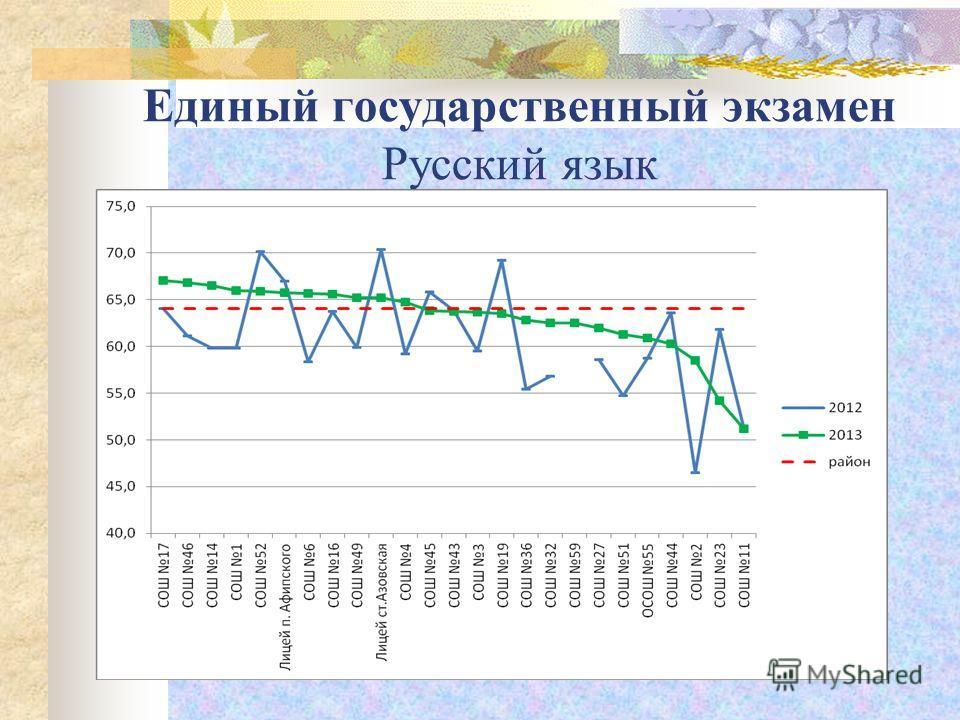 Единый государственный экзамен Русский язык