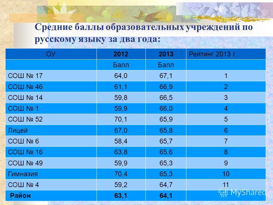 Средние баллы образовательных учреждений по русскому языку за два года: ОУ20122013Рейтинг 2013 г. Балл СОШ 1764,067,11 СОШ 4661,166,92 СОШ 1459,866,53 СОШ 159,966,04 СОШ 5270,165,95 Лицей67,065,86 СОШ 658,465,77 СОШ 1663,865,68 СОШ 4959,965,39 Гимназ