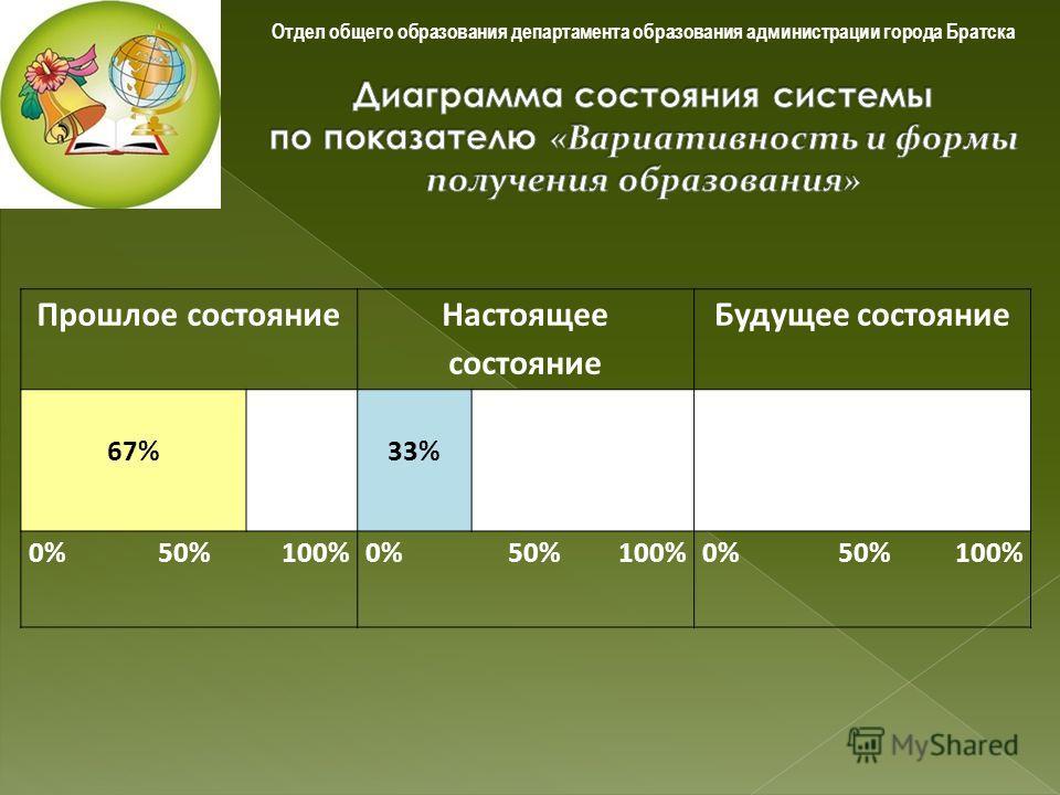Отдел общего образования департамента образования администрации города Братска Прошлое состояние Настоящее состояние Будущее состояние 67%33% 0% 50% 100%