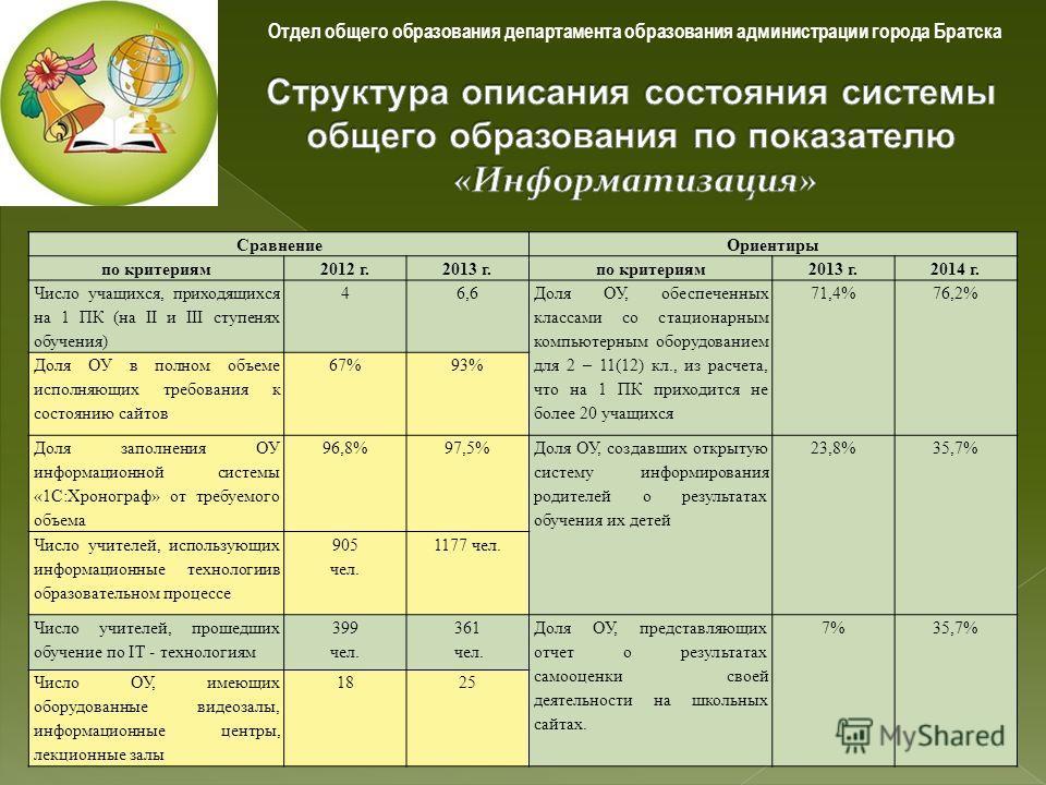 СравнениеОриентиры по критериям2012 г.2013 г.по критериям2013 г.2014 г. Число учащихся, приходящихся на 1 ПК (на II и III ступенях обучения) 46,6 Доля ОУ, обеспеченных классами со стационарным компьютерным оборудованием для 2 – 11(12) кл., из расчета