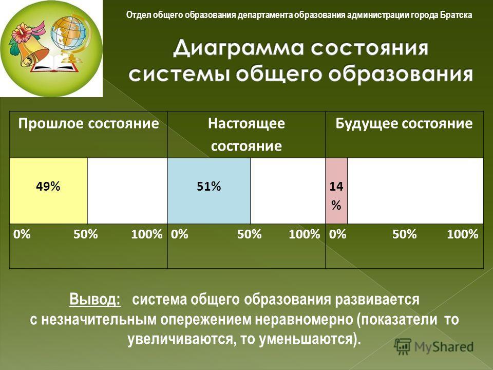 Прошлое состояние Настоящее состояние Будущее состояние 49%51% 14 % 0% 50% 100% Вывод: система общего образования развивается с незначительным опережением неравномерно (показатели то увеличиваются, то уменьшаются).