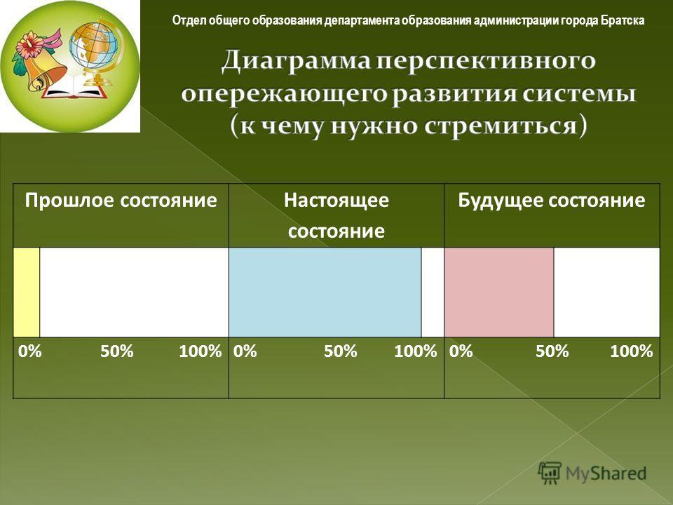 Отдел общего образования департамента образования администрации города Братска Прошлое состояние Настоящее состояние Будущее состояние 0% 50% 100%