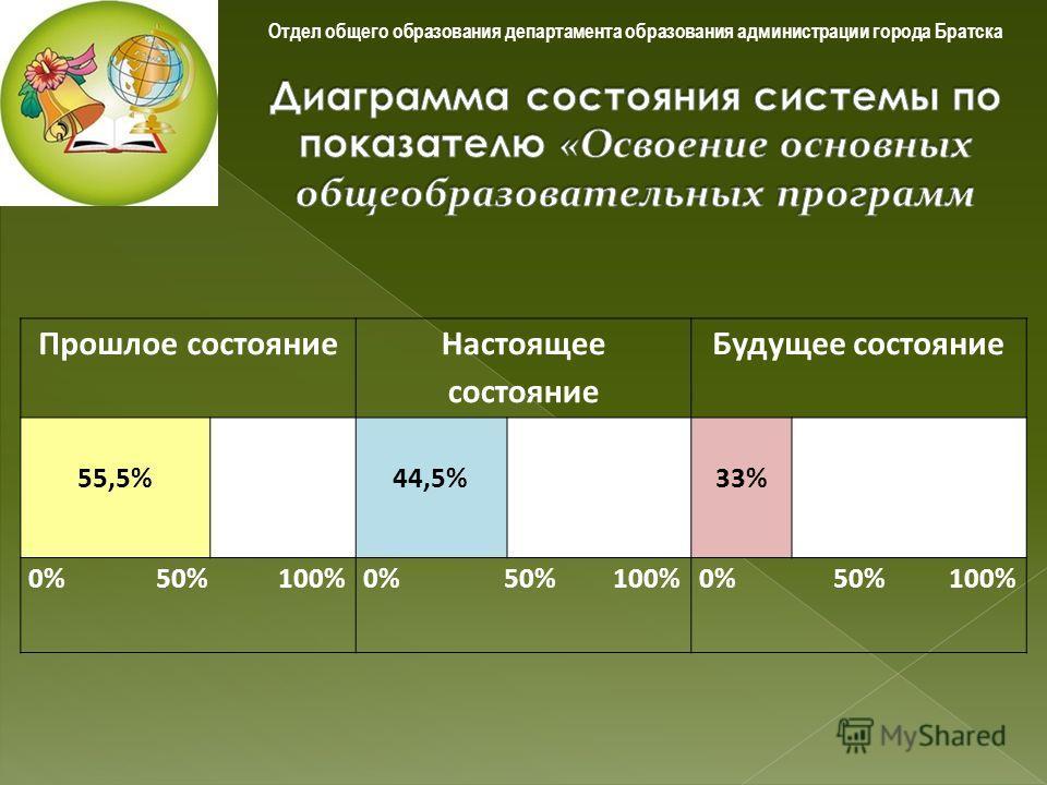 Отдел общего образования департамента образования администрации города Братска Прошлое состояние Настоящее состояние Будущее состояние 55,5%44,5%33% 0% 50% 100%