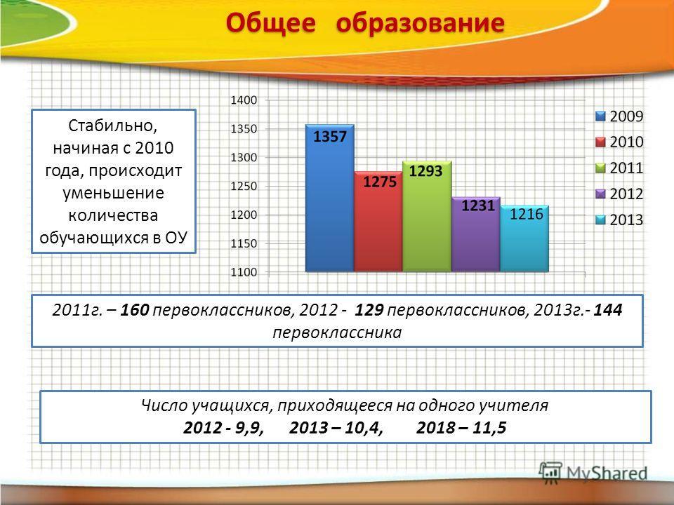Стабильно, начиная с 2010 года, происходит уменьшение количества обучающихся в ОУ 2011г. – 160 первоклассников, 2012 - 129 первоклассников, 2013г.- 144 первоклассника Число учащихся, приходящееся на одного учителя 2012 - 9,9, 2013 – 10,4, 2018 – 11,5