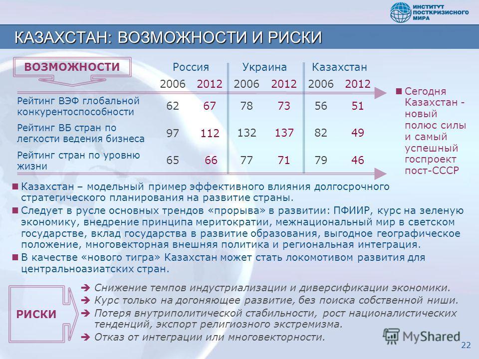 РоссияУкраинаКазахстан 200620122006201220062012 Рейтинг ВЭФ глобальной конкурентоспособности 6267 78735651 Рейтинг ВБ стран по легкости ведения бизнеса 97112 1321378249 Рейтинг стран по уровню жизни 656677717946 КАЗАХСТАН: ВОЗМОЖНОСТИ И РИСКИ 22 Каза
