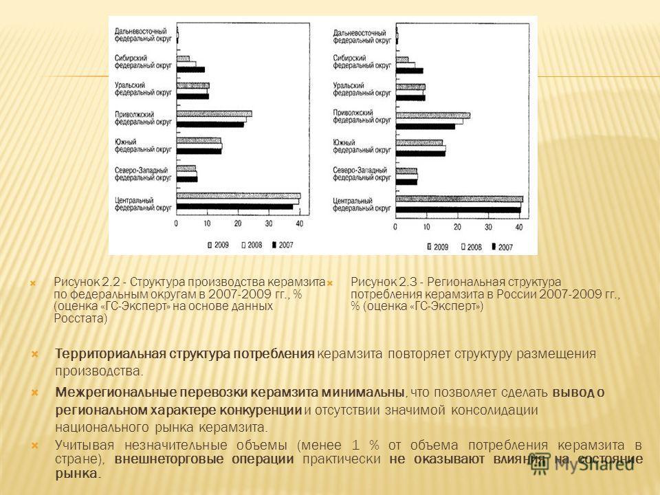 Рисунок 2.2 - Структура производства керамзита по федеральным округам в 2007-2009 гг., % (оценка «ГС-Эксперт» на основе данных Росстата) Рисунок 2.3 - Региональная структура потребления керамзита в России 2007-2009 гг., % (оценка «ГС-Эксперт») Террит