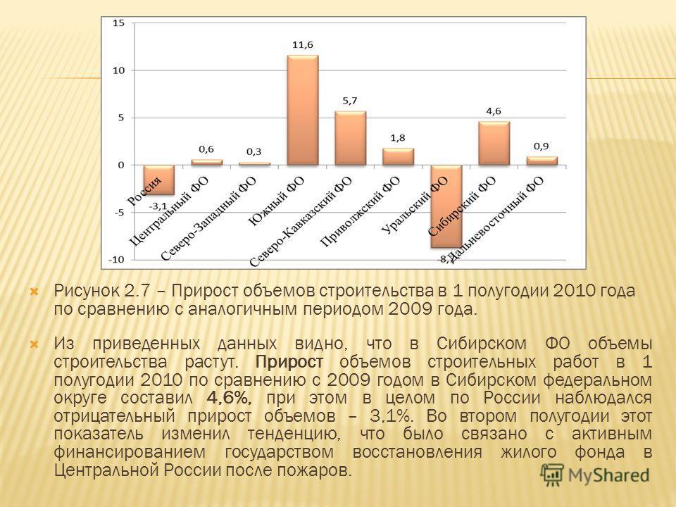 Из приведенных данных видно, что в Сибирском ФО объемы строительства растут. Прирост объемов строительных работ в 1 полугодии 2010 по сравнению с 2009 годом в Сибирском федеральном округе составил 4,6%, при этом в целом по России наблюдался отрицател