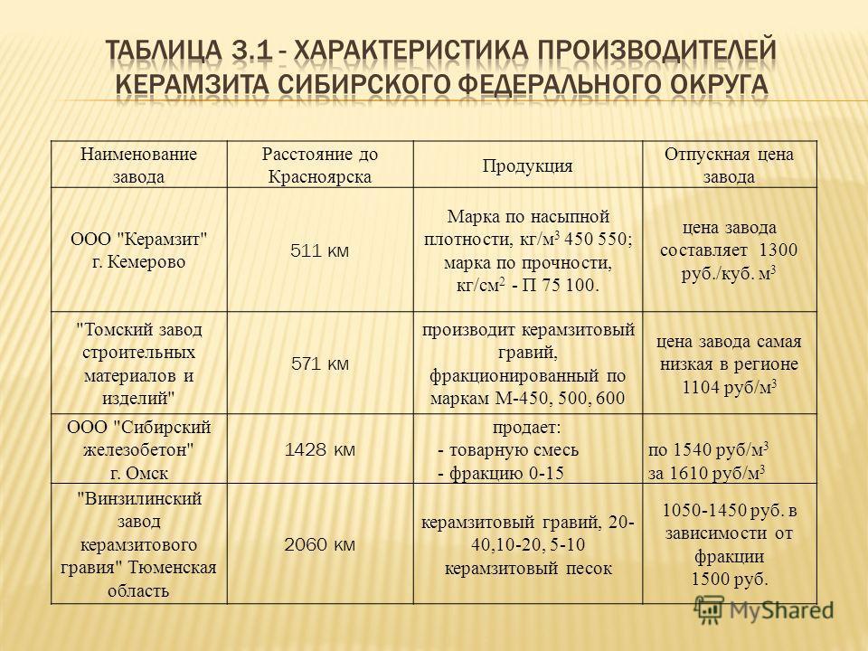 Наименование завода Расстояние до Красноярска Продукция Отпускная цена завода ООО