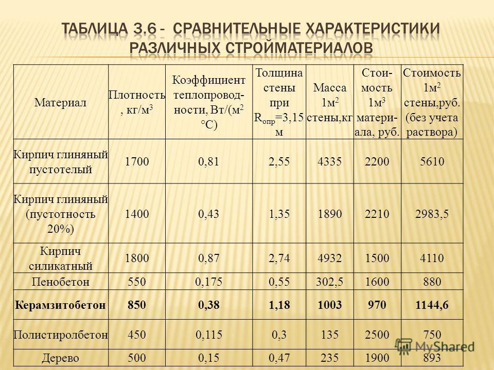 Материал Плотность, кг/м 3 Коэффициент теплопровод- ности, Вт/(м 2 °С) Толщина стены при R oпр =3,15 м Масса 1м 2 стены,кг Стои- мость 1м 3 матери- ала, руб. Стоимость 1м 2 стены,руб. (без учета раствора) Кирпич глиняный пустотелый 17000,812,55433522
