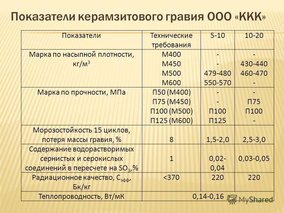 Показатели керамзитового гравия ООО «ККК» ПоказателиТехнические требования 5-1010-20 Марка по насыпной плотности, кг/м 3 М400 М450 М500 М600 - 479-480 550-570 - 430-440 460-470 - Марка по прочности, МПаП50 (М400) П75 (М450) П100 (М500) П125 (М600) -