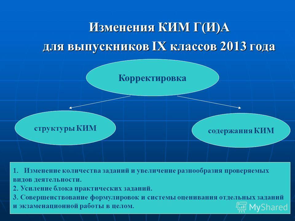 Изменения КИМ Г(И)А для выпускников IX классов 2013 года содержания КИМ структуры КИМ Корректировка 1.Изменение количества заданий и увеличение разнообразия проверяемых видов деятельности. 2. Усиление блока практических заданий. 3. Совершенствование
