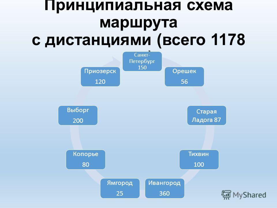 Принципиальная схема маршрута