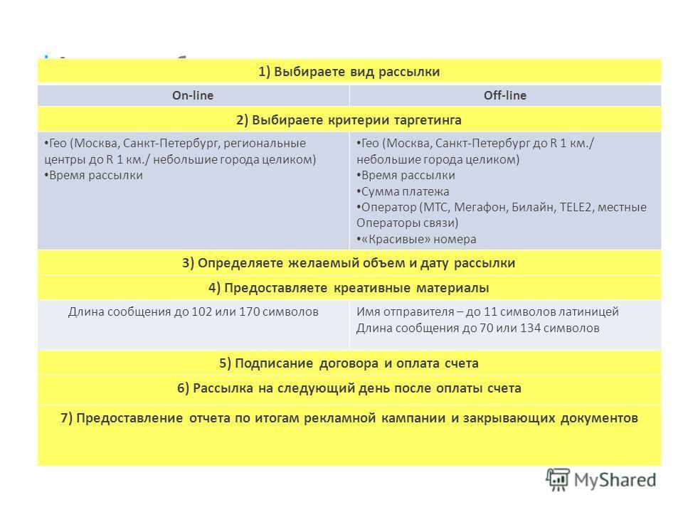 | Алгоритм работы 1) Выбираете вид рассылки On-lineOff-line 2) Выбираете критерии таргетинга Гео (Москва, Санкт-Петербург, региональные центры до R 1 км./ небольшие города целиком) Время рассылки Гео (Москва, Санкт-Петербург до R 1 км./ небольшие гор