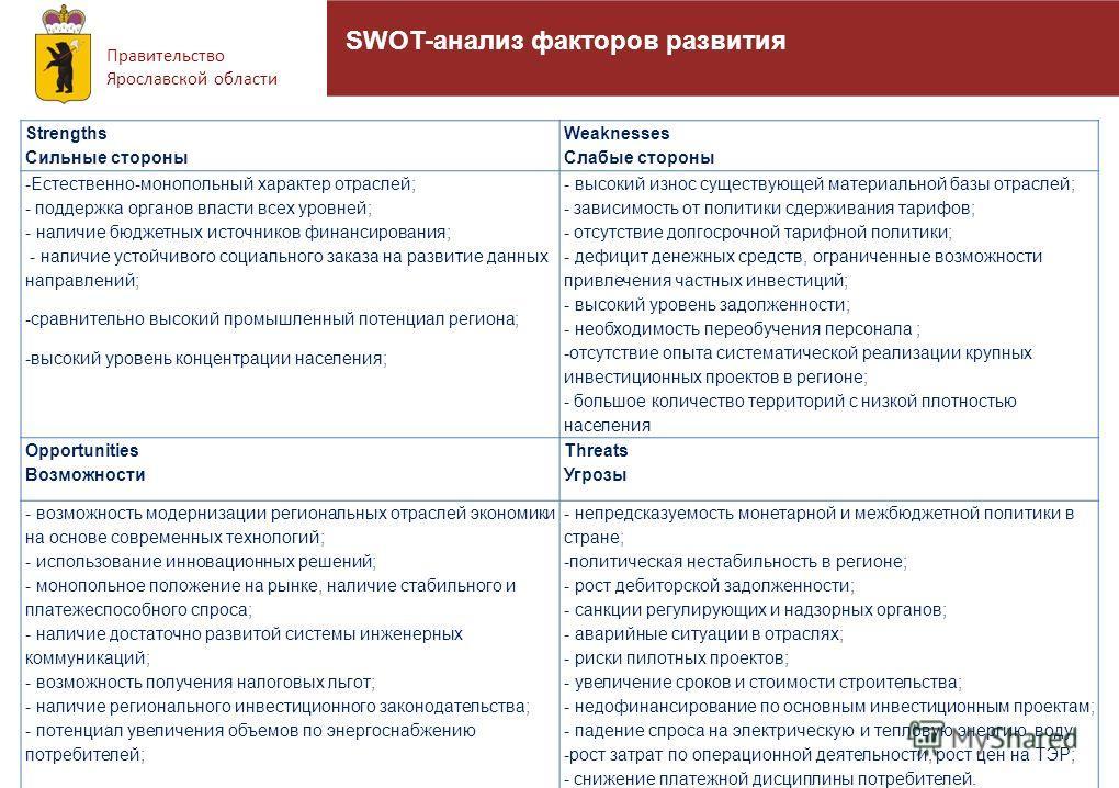 Правительство Ярославской области 22 SWOT-анализ факторов развития Strengths Сильные стороны Weaknesses Слабые стороны -Естественно-монопольный характер отраслей; - поддержка органов власти всех уровней; - наличие бюджетных источников финансирования;