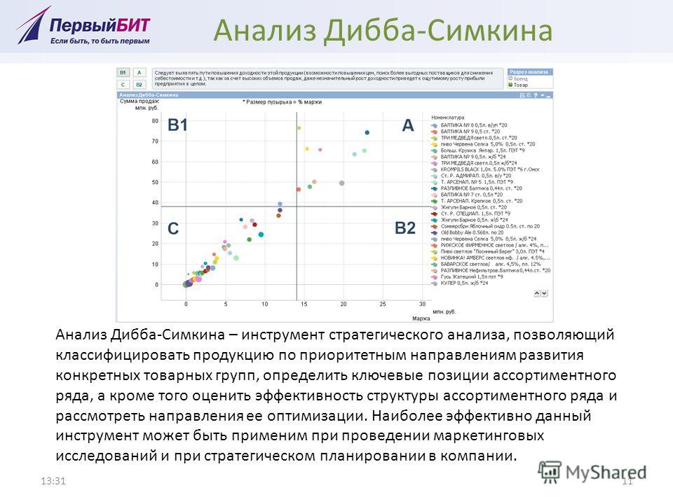 Анализ Дибба-Симкина 13:3211 Анализ Дибба-Симкина – инструмент стратегического анализа, позволяющий классифицировать продукцию по приоритетным направлениям развития конкретных товарных групп, определить ключевые позиции ассортиментного ряда, а кроме
