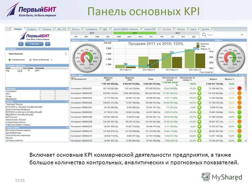 Панель основных KPI 13:324 Включает основные KPI коммерческой деятельности предприятия, а также большое количество контрольных, аналитических и прогнозных показателей.
