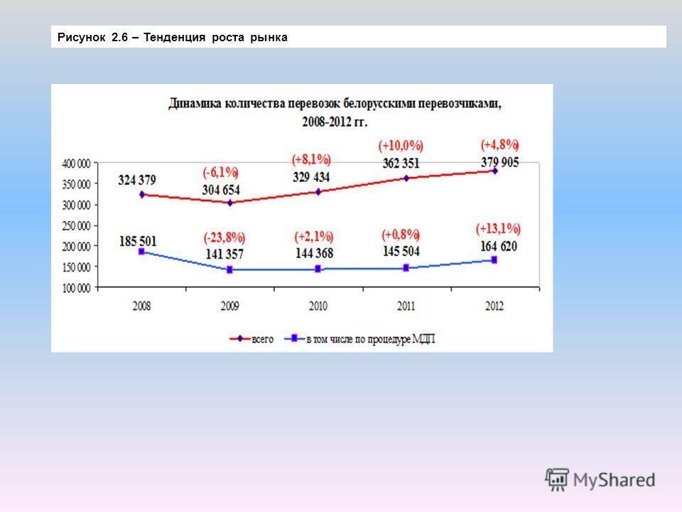 Рисунок 2.6 – Тенденция роста рынка