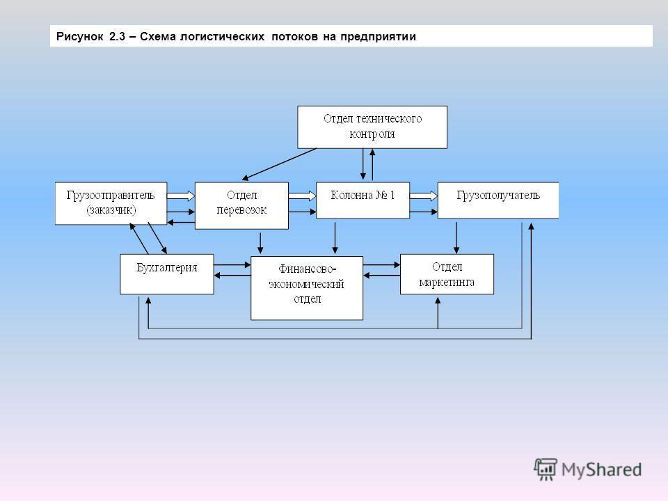 Рисунок 2.3 – Схема логистических потоков на предприятии